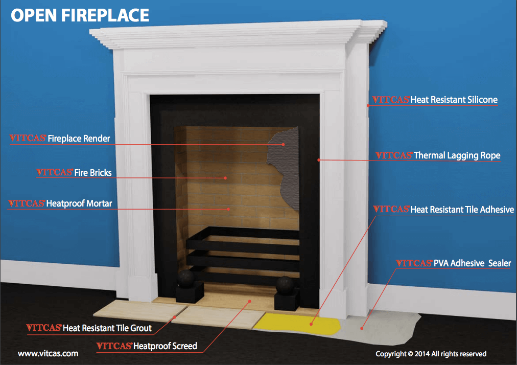 Heat Resistant Materials For Fireplaces And Stoves Vitcas